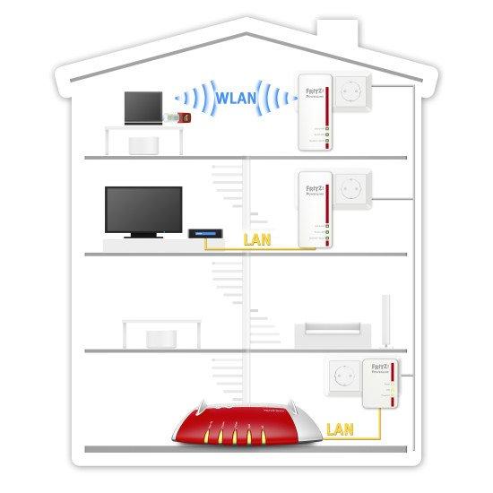 AVM FRITZ!Powerline 540E CPL et WIFI kit de 2 appareils